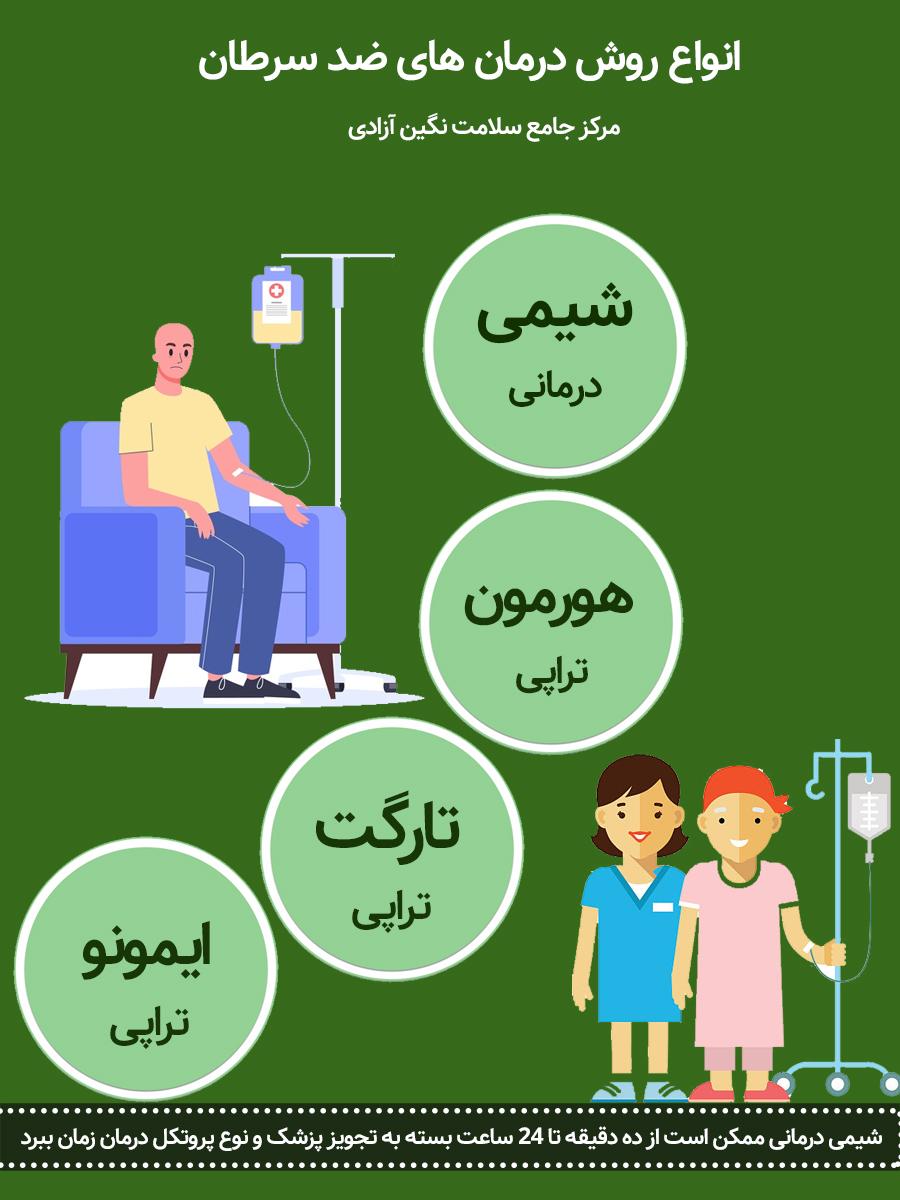 انواع روش های درمان ضد سرطان