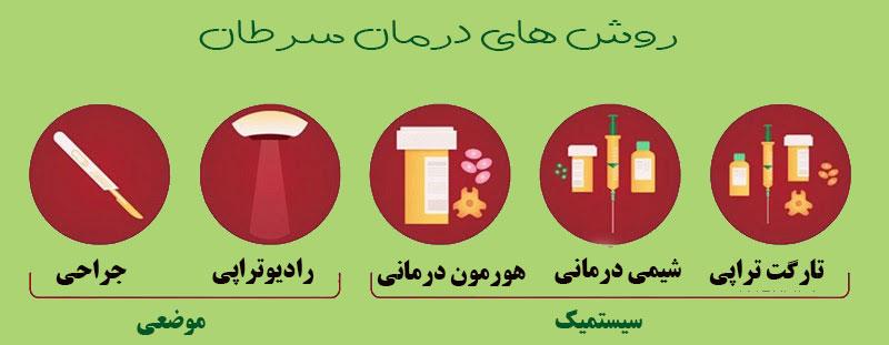 درمان سرطان سینه